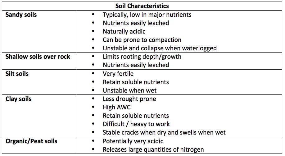 Soil Characteristics for vineyard
