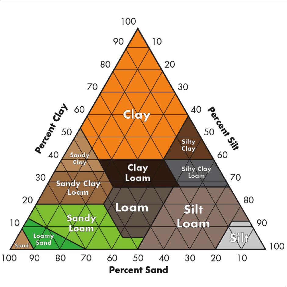 soil triangle for vineyard