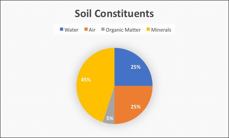 soil constituents chart
